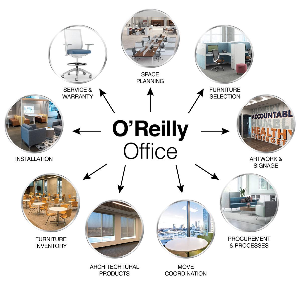 O'Reilly Services